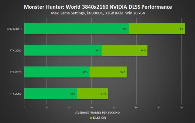 Nvidia Monster Hunter World performance dlss
