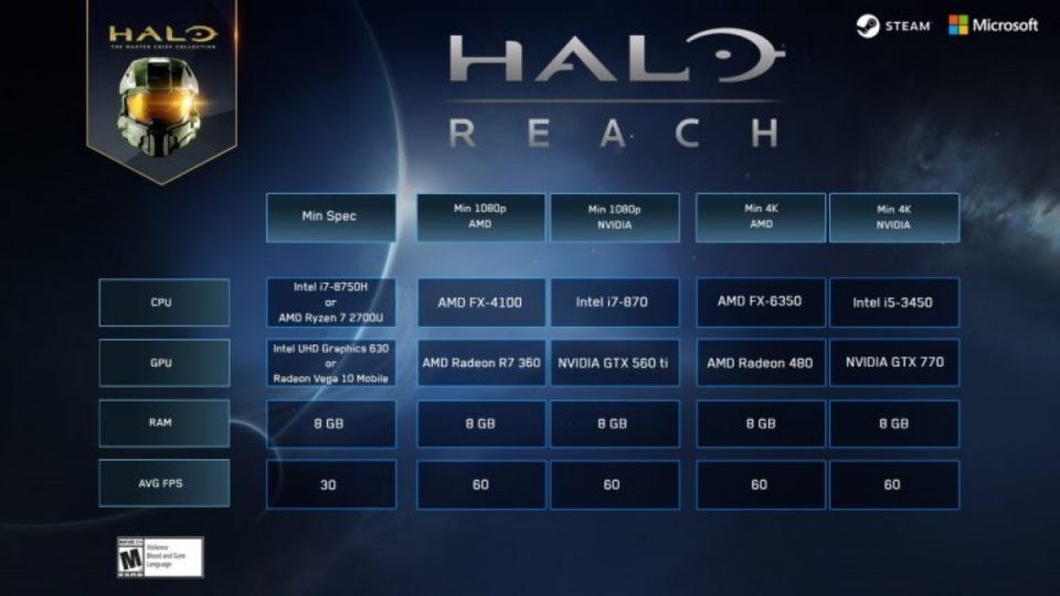 Requisiti di Halo: Reach