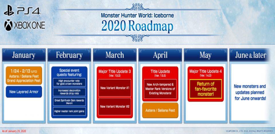 Monster Hunter World: Iceborne Roadmap Console