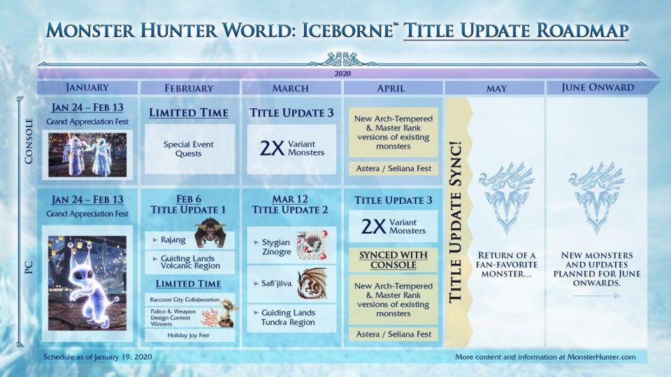 Monster Hunter World: Iceborne Roadmap PC/Console