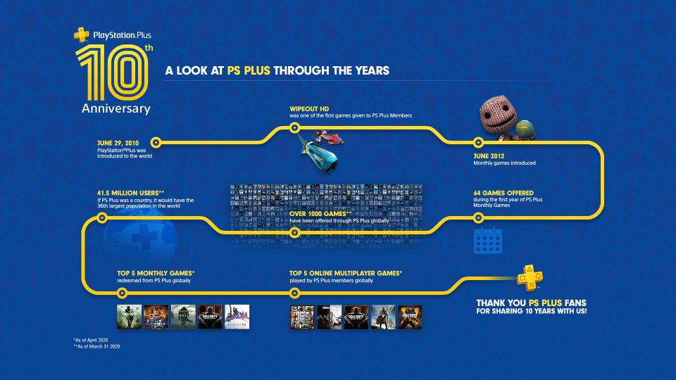 PS Plus 10 Years Anniversary